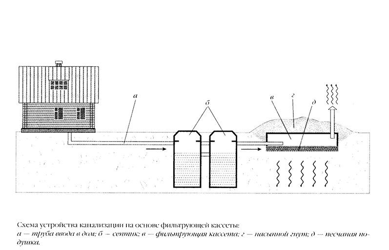 канализация на фильтр касете