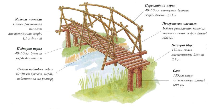 Общий вид консольного моста