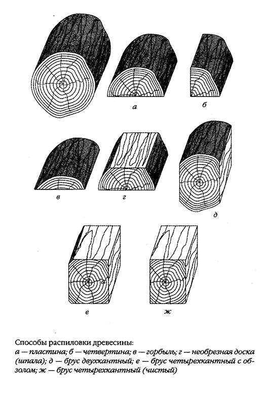 способы распиловки древесины