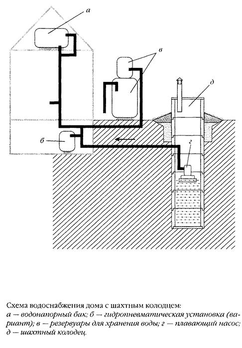 водоснабжения-дома-с-шахтным-колодцем
